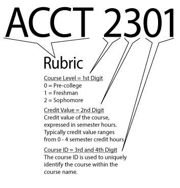 Course Name and Description