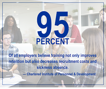 95 percent of employers believe training not only improves retention but also decreases recruitment costs and sickness abuse.