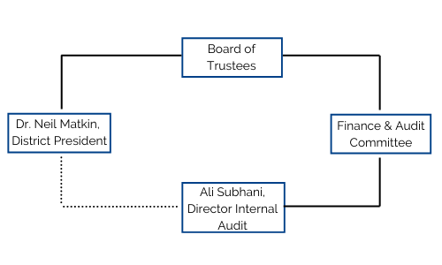 department organization structure