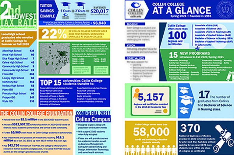 Learn key information about Collin College. View our Collin College At A Glance Fact Sheet.